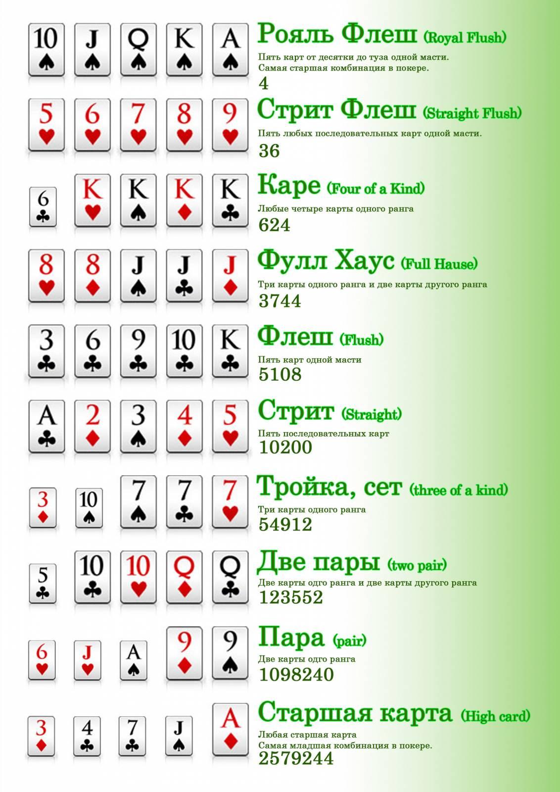 Покер как играть в картинках