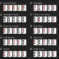 Порядок комбинаций в покере, что делать в спорных ситуациях?